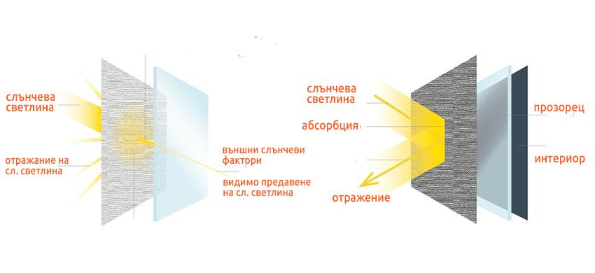 Най-важните фактори за вътрешните щори Трейдплас Бургас